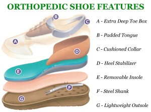 Orthopaedic shoe features